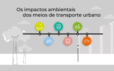 O impacto ambiental da mobilidade urbana